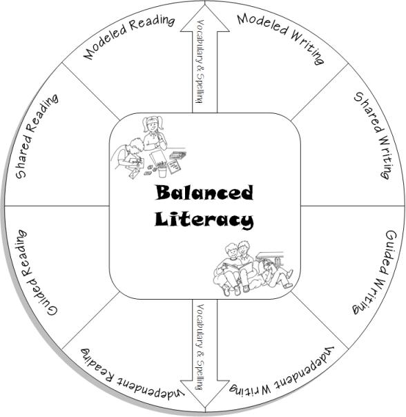 Balanced Literacy - Meacham